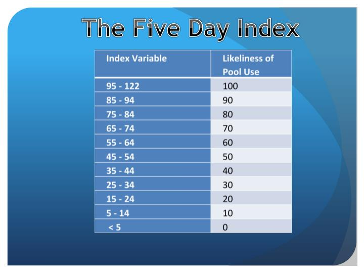 The Five Day Index