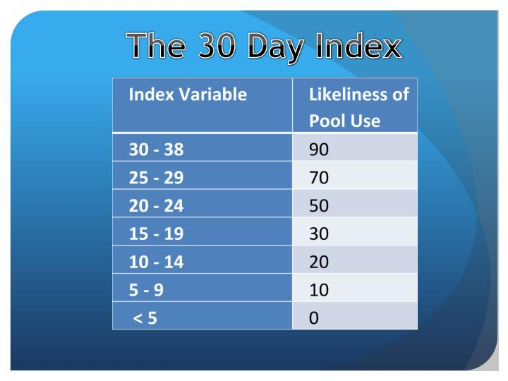 The 30 Day Index