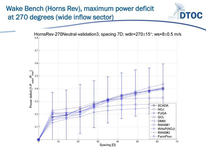 Wake Bench (Horns Rev), maximum power deficit