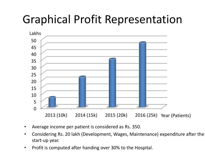 Graphical Profit Representation