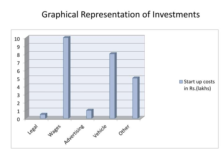 Graphical Representation of Investments