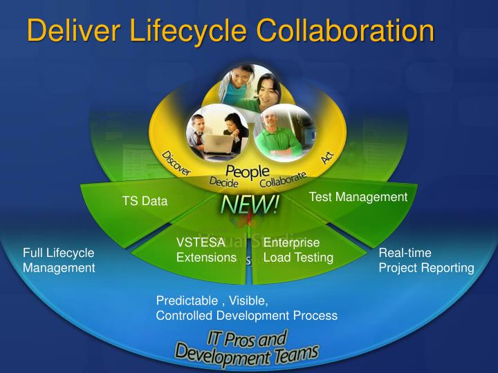 Deliver Lifecycle Collaboration