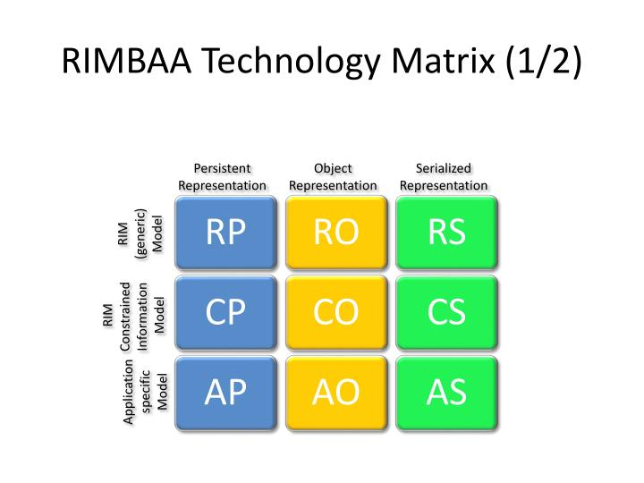 RIMBAA Technology Matrix (1/2)