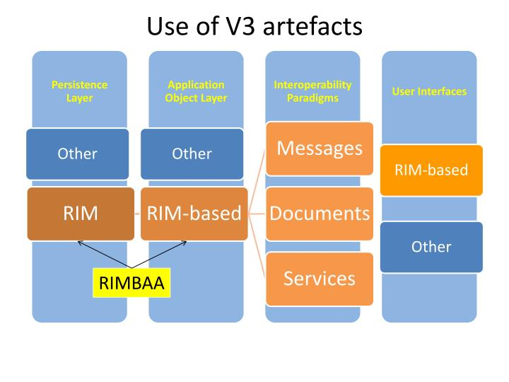 Use of v3 artefacts