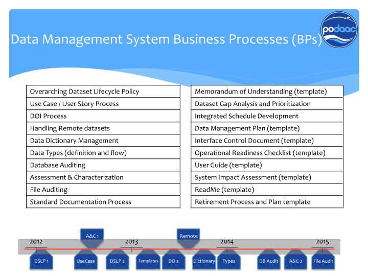 Data Management System Business Processes