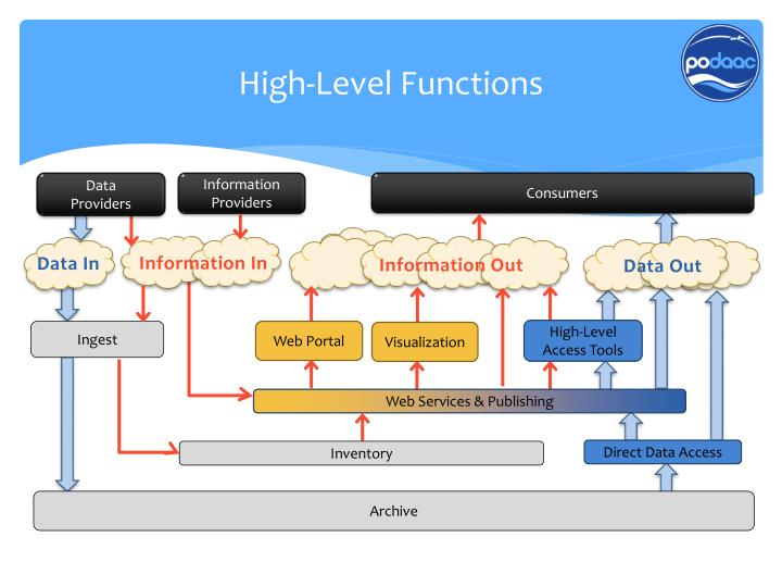 High-Level Functions
