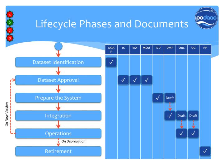 Lifecycle Phases and Documents