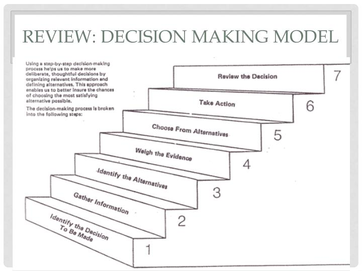 Review decision making model