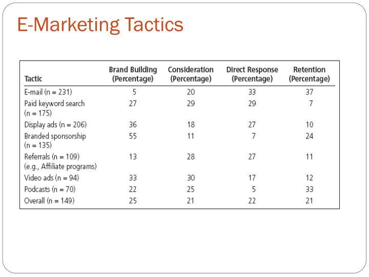 E-Marketing Tactics