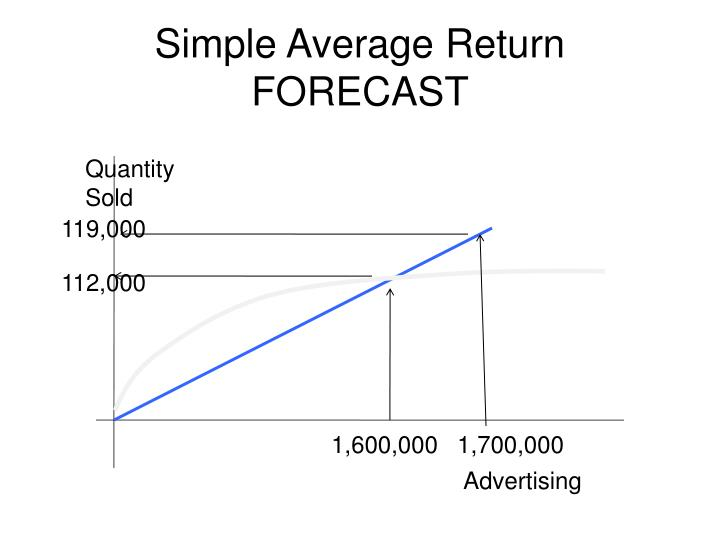 Simple Average Return FORECAST