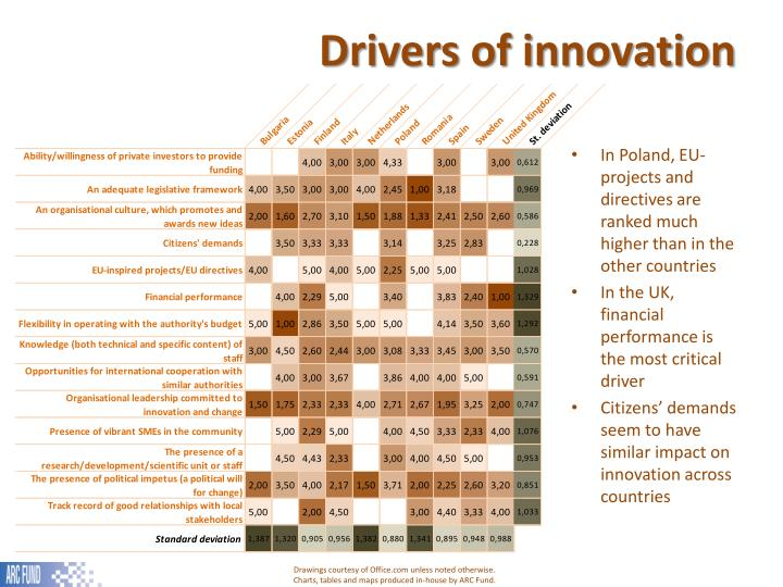 Drivers of innovation