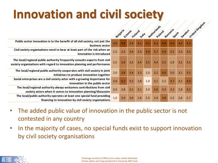 Innovation and civil society
