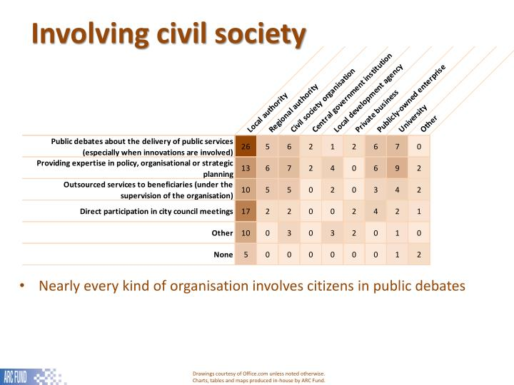 Involving civil society