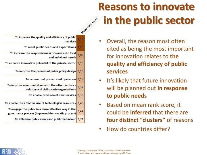 Reasons to innovate