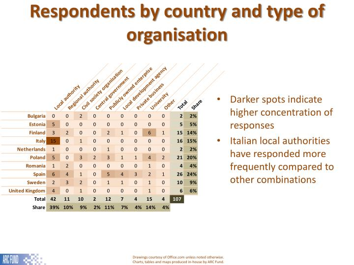 Respondents by country and type of