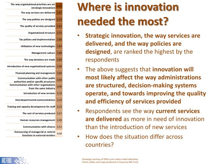 Where is innovation