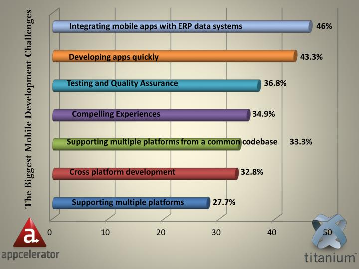 Integrating mobile apps with ERP data systems                                    46%