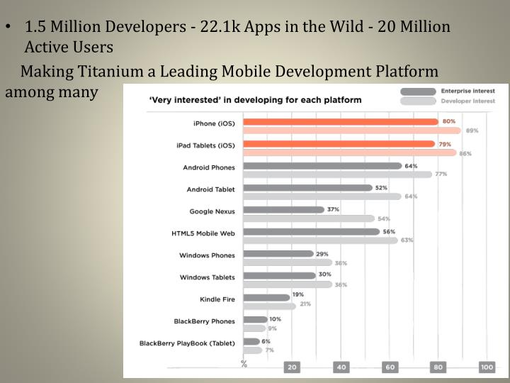 1.5 Million Developers - 22.1k Apps in the Wild - 20 Million Active Users