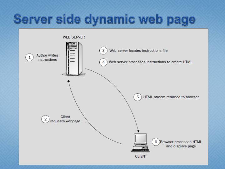 Server side dynamic web page