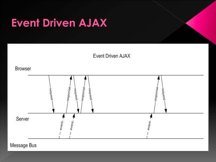 Event Driven AJAX