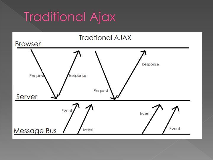 Traditional Ajax