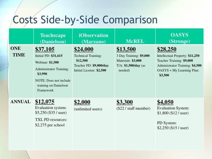 Costs Side-by-Side Comparison