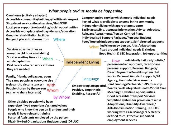 What people told us should be happening
