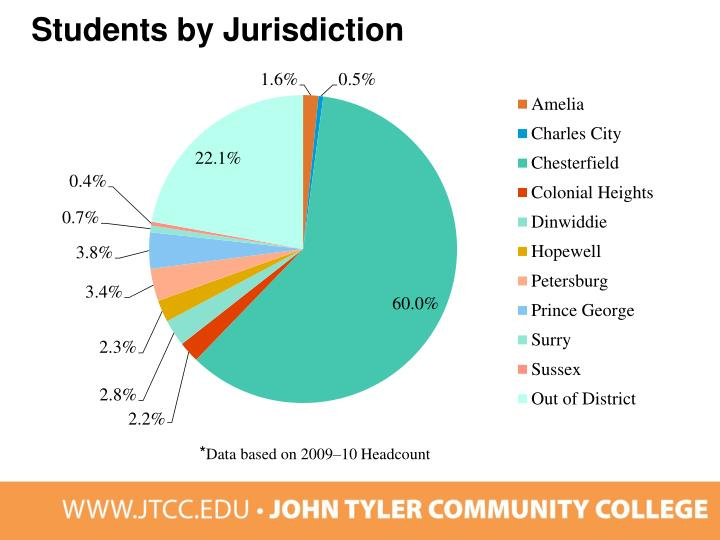 Students by Jurisdiction
