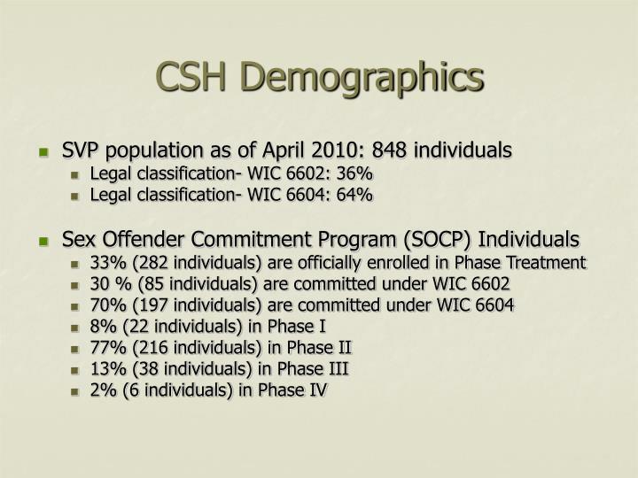 CSH Demographics