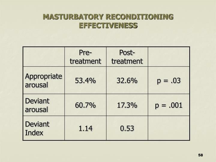 MASTURBATORY RECONDITIONING EFFECTIVENESS