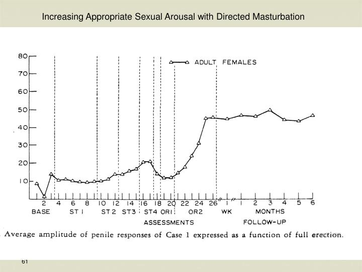 Increasing Appropriate Sexual Arousal with Directed Masturbation