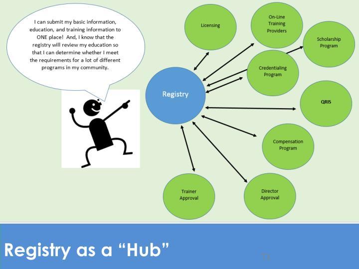 "Registry as a ""Hub"""