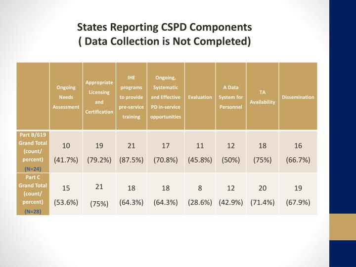 States Reporting CSPD Components