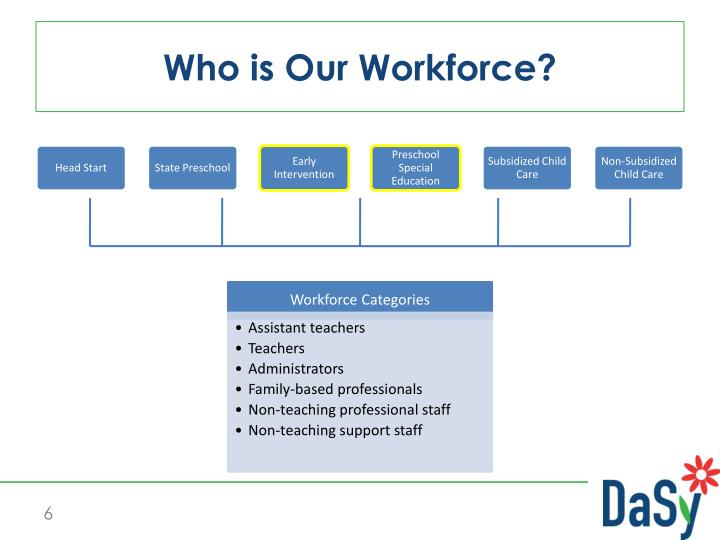Who is Our Workforce?