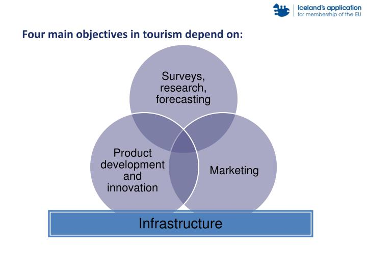 Four main objectives in tourism depend on: