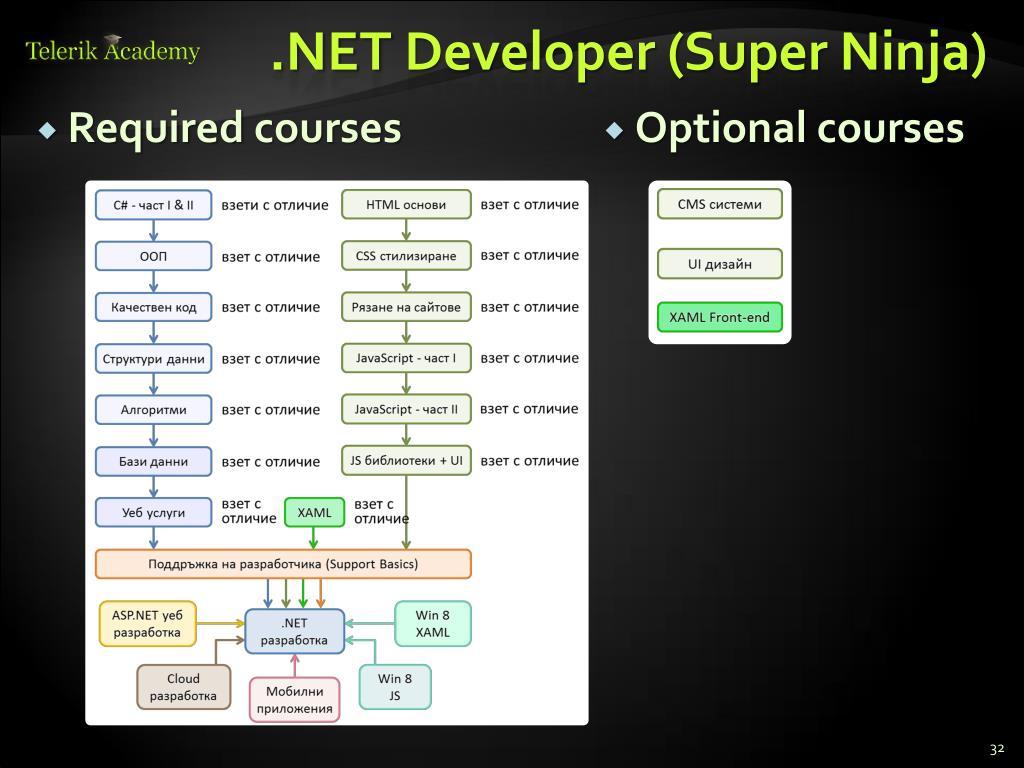 PPT - Telerik Software Academy PowerPoint Presentation - ID