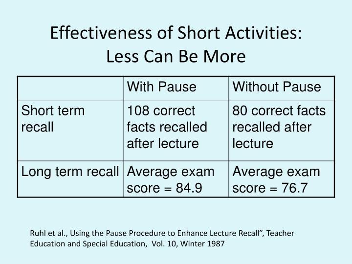 Effectiveness of Short