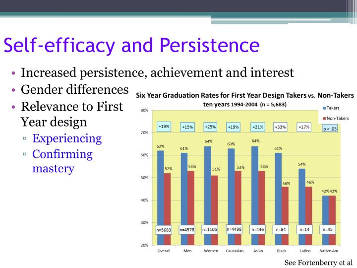 Self-efficacy and Persistence