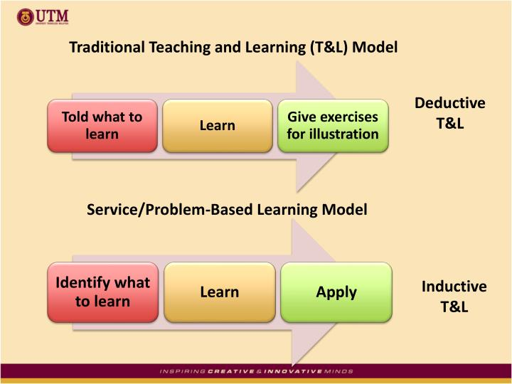 Traditional Teaching and Learning (T&L) Model
