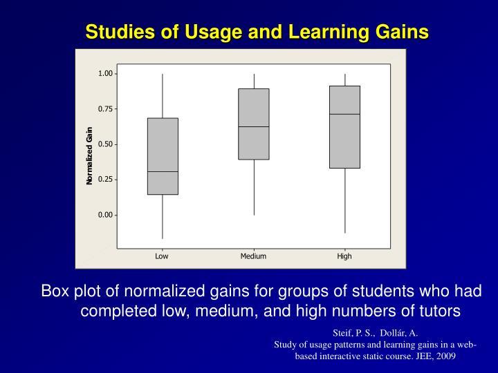 Studies of Usage
