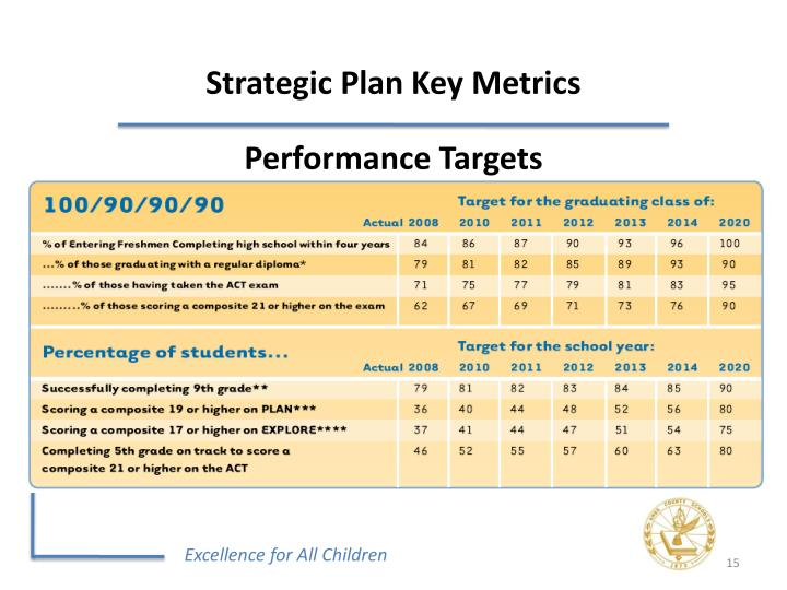 Strategic Plan Key Metrics