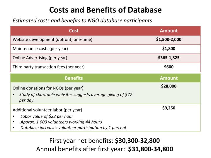 Costs and Benefits of Database