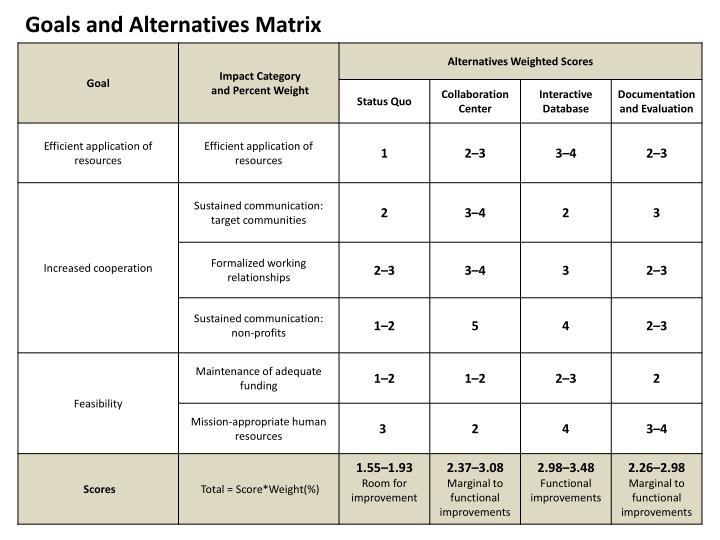 Goals and Alternatives Matrix