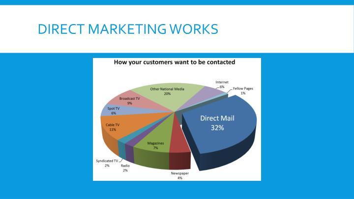 Direct Marketing Works