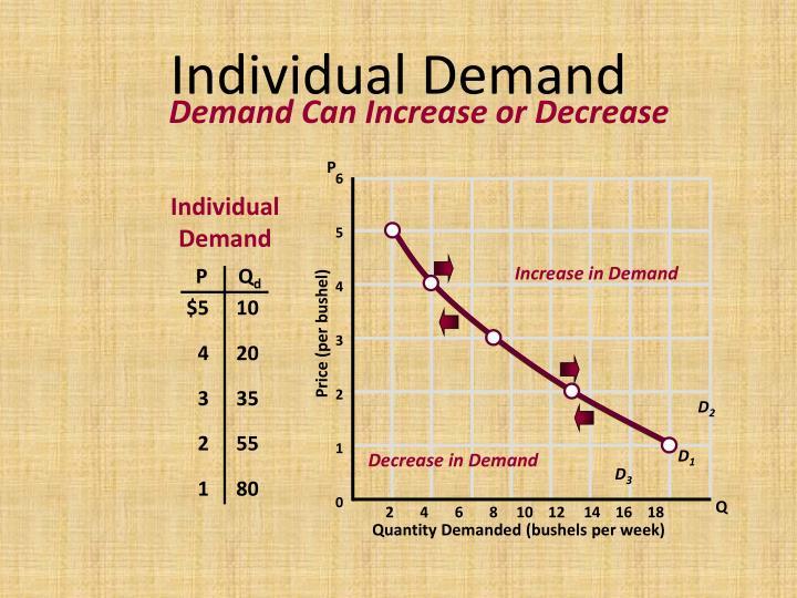 Individual Demand
