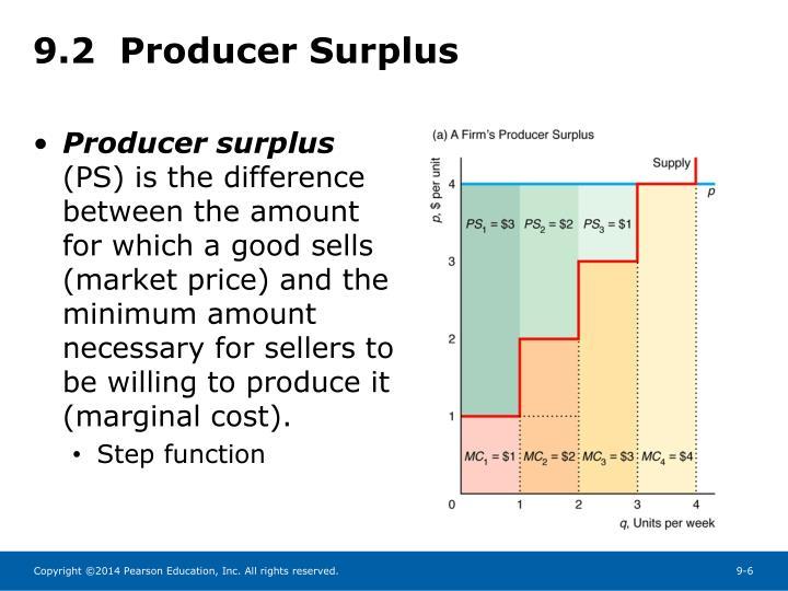 9.2  Producer Surplus