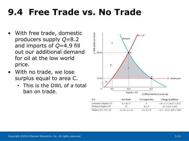 9.4  Free Trade vs. No Trade