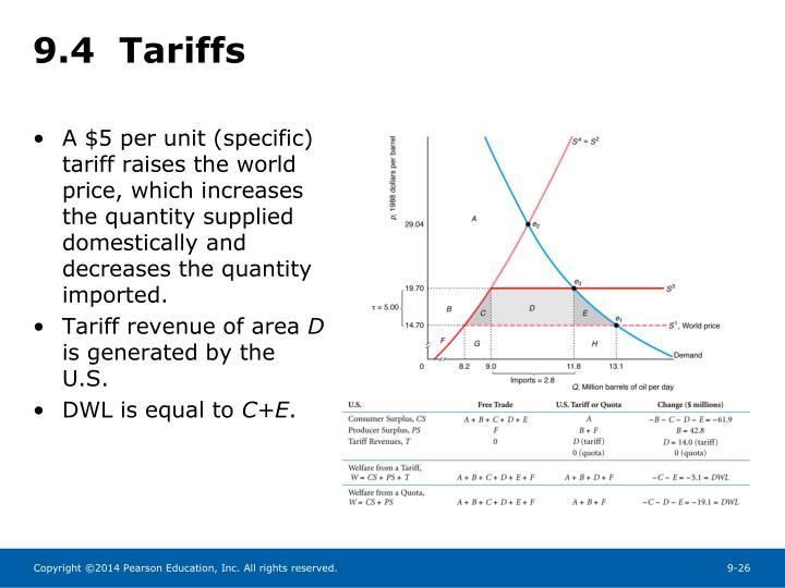 9.4  Tariffs
