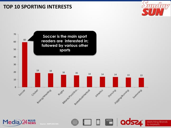 TOP 10 SPORTING INTERESTS