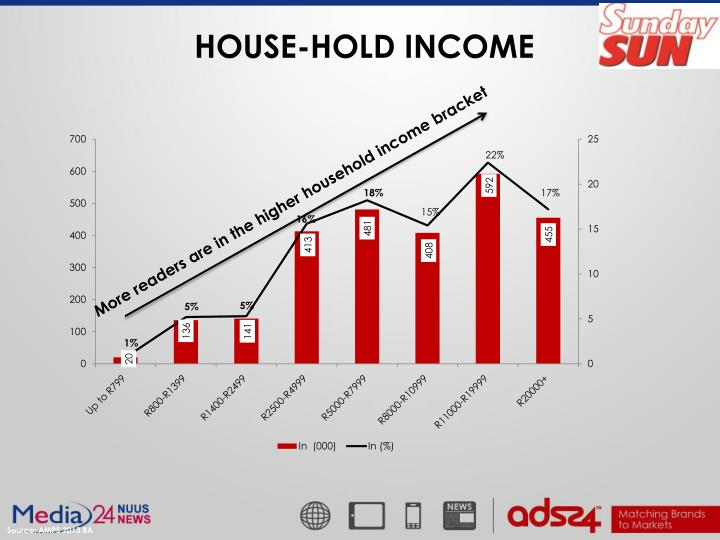HOUSE-HOLD INCOME